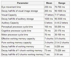 Information processing speeds in the Human Processor Model