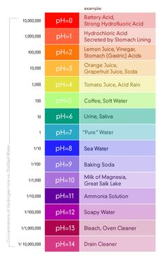 pH – Pure Water Products, LLC