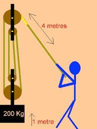 Výsledok vyhľadávania obrázkov pre dopyt pulley system