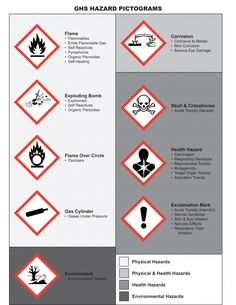 GHS Hazard Pictograms 791x1024 What You Need To Teach Your Employees by December about GHS changes to Hazard Communication Standard