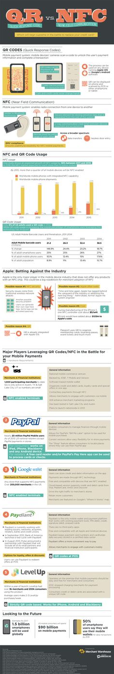 Quick Response Code Vs Near Field Communication #Infographic #business