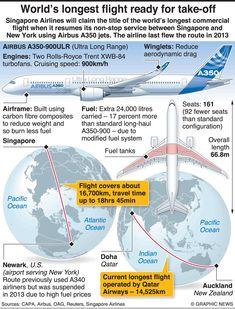 Long Flights, Non Stop, Civil Aviation, Singapore, Engineering, Technology