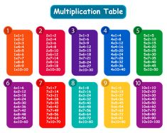 Colorful Multiplication Table PNG Clipart