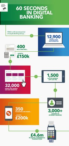 Lloyds launched a new Digital Banking Hub #infographic #DataBank