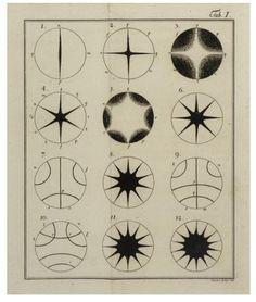 Entdeckungen über die Theorie des Klanges, by Ernst Chladni