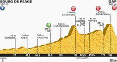 Tour de France stage 16 profile