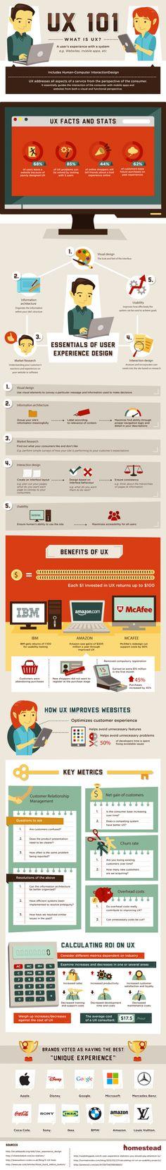 Infographic over wat user experience inhoud.