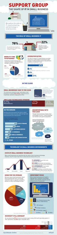 Infographic - Visual.ly - Support Group The Shape of IT in Small Business