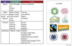 Textile écologique : guide des matières Ethical Clothing, Ethical Fashion, Slow Fashion, Textiles, Coton Biologique, Guide, Bullet Journal, Couture, Angora