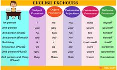 What is a pronoun? Learn useful list of pronouns in English with different types of pronouns, example sentences and ESL printable worksheets. English Writing, English Study, English Lessons, Teaching English, Learn English, English Tips, English Class, Pronoun Grammar, Worksheets
