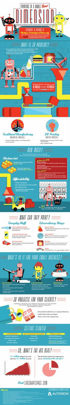 what 3d printing is #what3dprintingis