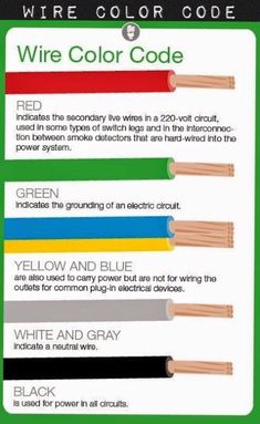 Electrical Engineering World: Meaning of Electrical Wire Color Codes . Electrical Engineering World: Meaning of Electrical Wire Color Wiring Color Home Electrical Wiring, Electrical Projects, Electrical Engineering, Electrical Installation, Electrical Outlets, Electrical Cable, Electronic Engineering, Electrical Wiring Colours, Electrical Shop