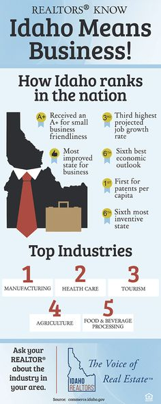 With top industries including manufacturing, health care and tourism, Idaho has plenty to offer in quality of life; your REALTOR® knows Idaho means business!