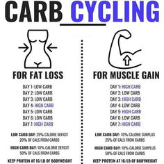 CARB CYCLING - the newer eating diet strategies and is getting more popular. carb cycling is much more advanced method than most other strategies and requires strict tracking and constant modifications. There are endless variations for every goal and unle Nutrition Tips, Fitness Nutrition, Health Tips, Sports Nutrition, Health Benefits, Nutrition Tracker, Muscle Nutrition, Nutrition Month, Low Carb