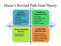 case study path goal theory and james parker ceo southwest Application of goal-setting theory in each of the four case studies above, the leaders in the cases recognized the goal mechanisms that can affect performance in an individual goals can direct attention, energize and mobilize effort, maintain task persistence, and motivate the search for effective.