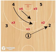 Set from Coach Barthel: Very effective in attacking a zone. This play creates an open 3 point look in the corner and multiple options to score with. Basketball Plays, Best Basketball Shoes, Basketball Skills, Basketball Season, Basketball Quotes, Basketball Pictures, Basketball Jersey, Basketball Stuff, Basketball Court