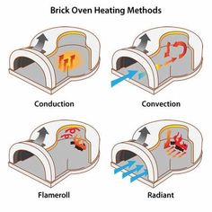 Build a simple earth bread pizza oven pinterest fired earth chicago brick oven cbo 750 wood burning pizza oven kit diy solutioingenieria Gallery