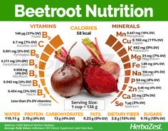 Must Have nutrition advice to make any meal nourishing. Visit this totally clever nutrition pinned image number 7307286048 today. Vegetable Nutrition, Health And Nutrition, Health Tips, Proper Nutrition, Beet Nutrition Facts, Health Chart, Nutrition Jobs, Vegetable Benefits, Vitamins