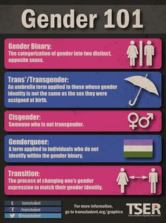 Gender 101. All of the basics about gender, gender variance, and trans* people that many are afraid to ask. - Trans Student Equality Resources