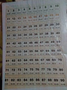 Lotto 649 Winning Numbers, Lucky Numbers For Lottery, Lotto Numbers, Lottery Book, Lottery Tips, Printable Number Line, Number Theory, Number Chart, Ghana