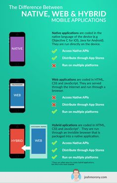 Difference Between Native / Web / Hybrid Mobile Apps.