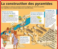 Fiche exposés : La construction des pyramides