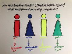 Flipchartgrafik zum Thema: Persönlichkeits-Typen!