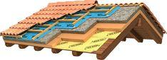 Avete mai sentito parlare di tetto ventilato? Scopriamo insieme soluzioni, vantaggi e costi. http://www.arredamento.it/tetti-ventilati.asp #tetto #ventilato #costi