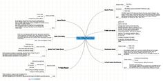 MindMeister Mind Map: Video Editing Project Ideas