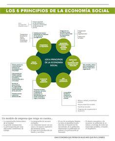 Conoce los 6 Principios de la Economía Social  saber + en:  www.creemoscreamosnrg.com  #EcomomíaSocial #RSC