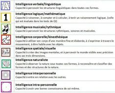 Activités et intelligences multiples: Session 9, Multiple Intelligences, Differentiated Instruction, Daily 5, Differentiation, Classroom Management, Back To School, Teaching, Activities