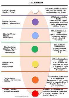 Cure Diseases with the Palms of your Hands Zen Yoga, Yoga Meditation, Ayurveda, Reiki, Sanskrit Names, Shiatsu, Les Chakras, Healing Quotes, Kundalini Yoga