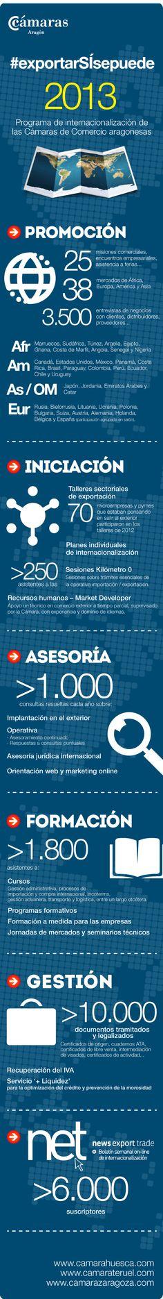 Infografía: Programas de impulso a la internacionalización de las Cámaras de Comercio | Comercio internacional | Cámara Zaragoza