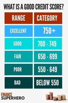 What is a good credit score? This credit score chart breaks down the credit score ranges generally used by MyFICO, VantageScores, and most lenders when determining lending rates. #creditrepairficoscore8 What Is Credit Score, Credit Score Range, Fix Your Credit, Improve Your Credit Score, Build Credit, Credit Repair Companies, Paying Off Credit Cards, Scores, Personal Finance