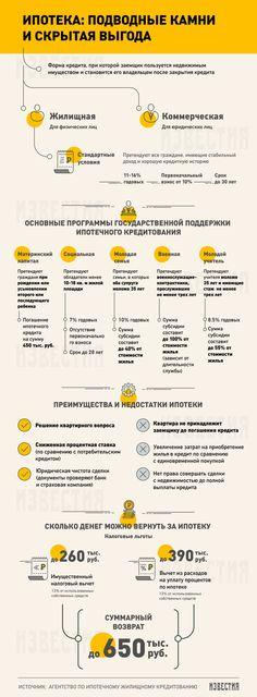 Ипотека: как взять и не прогадать - Известия