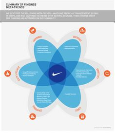 Nike's social responsibility report.  Huge doc, chapterized with downloadable infographics