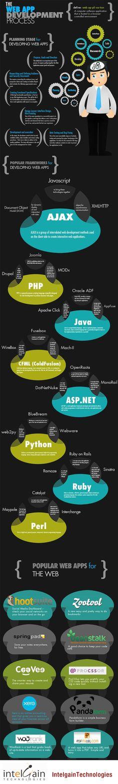 El desarrollo de una aplicación web se realiza en 6 fases, desde la definición del propósito, objetivos y público al que se dirige esta aplicación. Después se pasa al diseño de la interfaz, programación y prueba de la versión beta. Entre los lenguajes a los que hace referencia están Ajax, PHP, Java, CFML, ASP.NET, Ruby, Python y Perl.