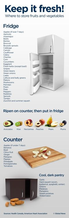 Are you a fridge or a counter person when it comes to storing your food? Are you constantly throwing food out because it's no longer fresh? This handy graphic will help you keep your food fresh and tasty as possible. MORE: http://glbn.ca/O8U0H