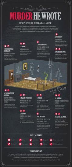 How people die in Edgar Allen Poe #famfinder