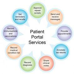 28 Best Patient Portals images | Patient portal, Portal ...