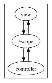 data-binding