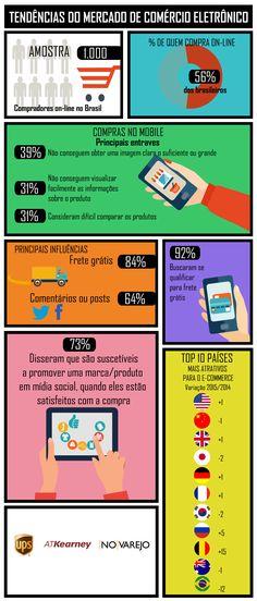 Infográfico: Tendências de comportamento de quem compra pela internet | Fonte: No Varejo