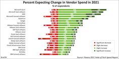 Vă surprinde sau cam era de așteptat? Bar Chart, Periodic Table, Diagram, Gd, Tech, Trends, Periodic Table Chart, Periotic Table, Bar Graphs