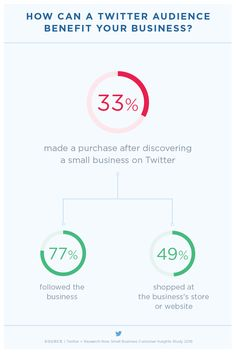 How to Promote Your Business on Twitter - All Marketing Trends