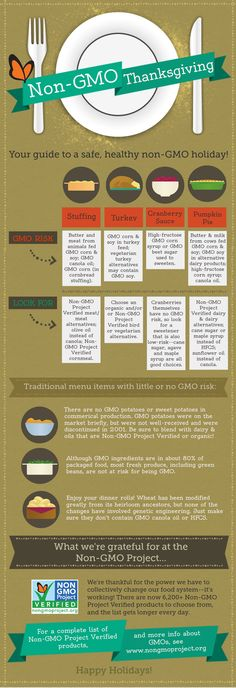Non-GMO Thanksgiving How to have a healthy and nutritious holiday dinner - lots of great Non-GMO tips here Also read: http://thecravingscoach.com/blog/gmo-genetically-modified-and-genetically-engineered-foods-monsanto/