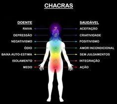 Os 7 Chakras Chacras 7 Chakras Os Chakras
