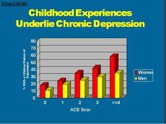 ACEdepression