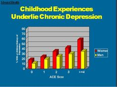 The Adverse Childhood Experiences Study — the largest, most important public health study you never heard of — began in an obesity clinic