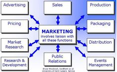 """Marketing 