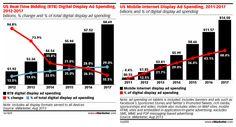 Real-time-bidding-spending-2012-2017-mobile-internet-display-adv-advertising-spending-display